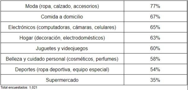 Productos más comprados en Internet en México