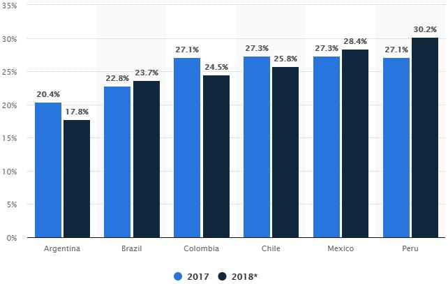 El e-commerce en Latinoamérica 2017 vs 2018