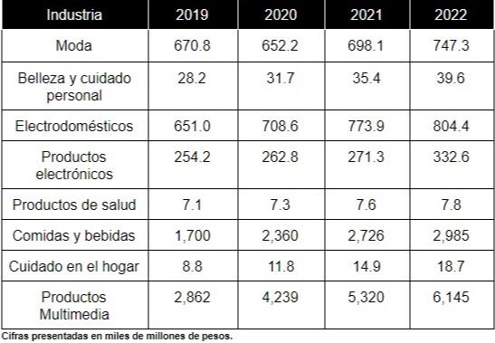 Pronósticos del Internet retailing por categorías para 2019 - 2022 en Colombia