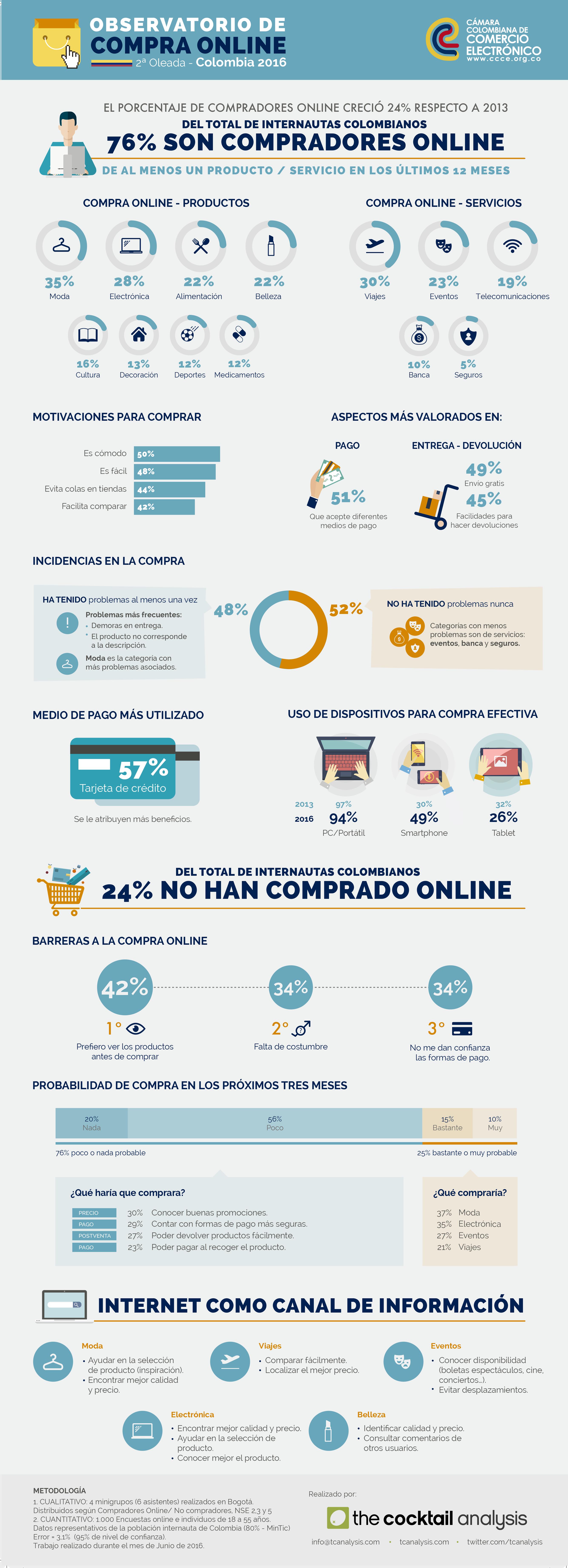 Infografa_Habitos_consumidor_Colombia_2016.png