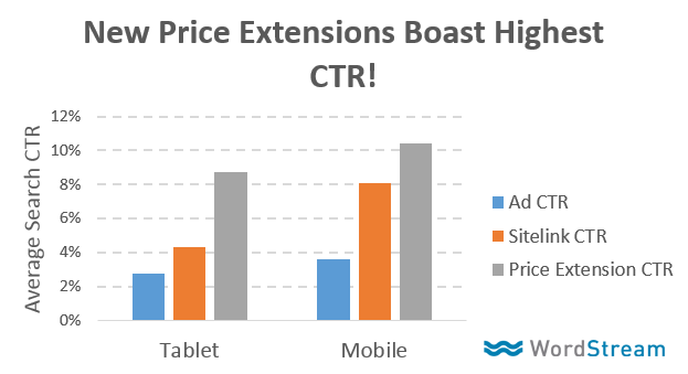 adwords-price-extensions-ctr.png