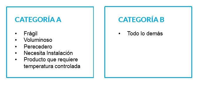 categorias_logistica_ecommerce.jpg