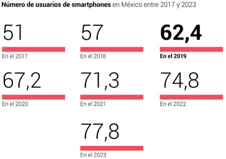 Número de usuarios de smartphones en México entre 2017 y 2023