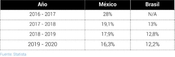 Crecimiento del e-commerce en México y Brasil