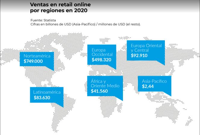 Ventas en retail online por regiones en 2020