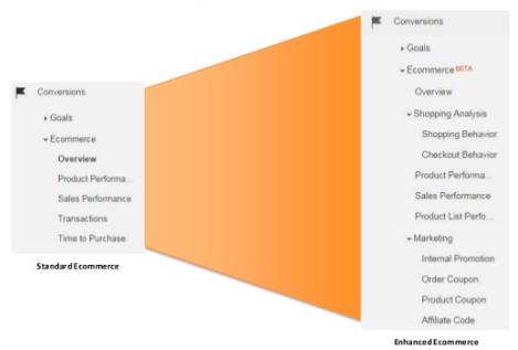 standard-ecommerce-vs-enhanced-ecommerce.png